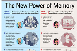 The New Power of Memory